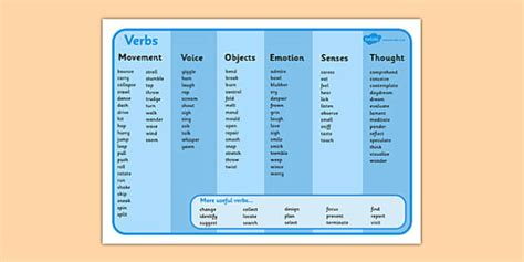 Verb, Verbs, Action, Action Word, Mats, Word