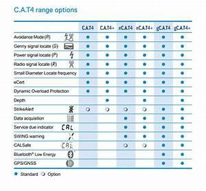Radiodetection Cat4 Genny4