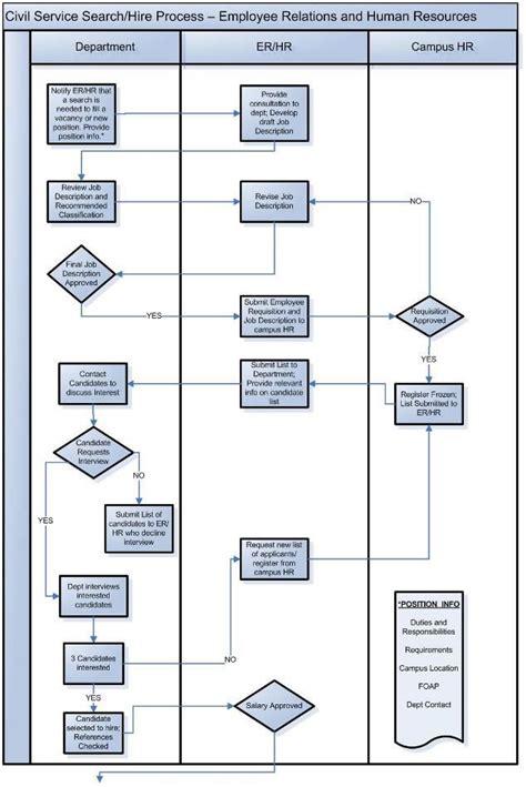 Employee Hiring Process Flow Chart