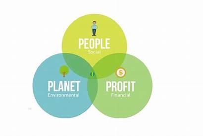Triple Bottom Line Sustainable Environmental Sustainability Economy