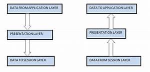Presentation Layer Of Osi Model