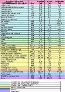 Consumo calorico attività