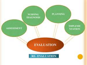 Nursing Process and Evaluation