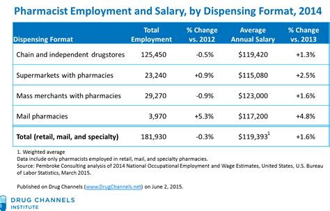 Pharmacist Annual Salary by Channels Pharmacist Salaries Keep Rising Hitting