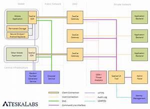Seacat Mobile Secure Gateway Architecture  U00b7 Teskalabs Blog