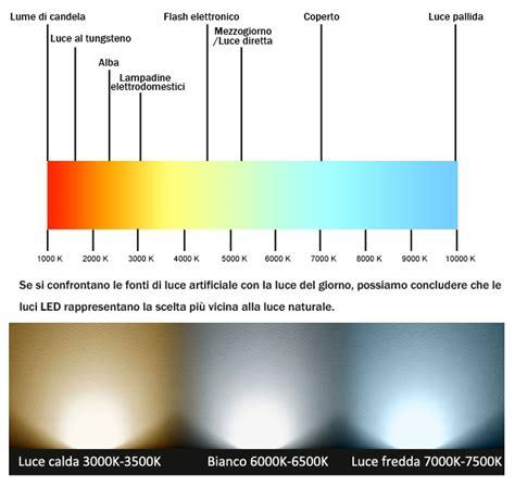 Lade A Led Luce Fredda by Quale Luce Led Scegliere Luce Fredda Luce Naturale O