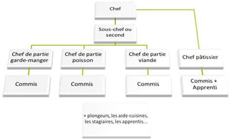 stage en cuisine gastronomique vive la la brigade de cuisine