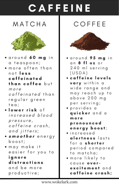 A chinese tea seller was telling me that black tea had the least caffeine and green tea the most, which contradicted what most of us are told about teas. Matcha vs. Coffee - The Ultimate Comparison