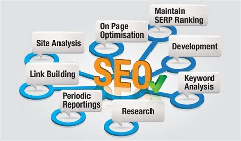 Best Search Engine Optimization Company - smart builder web design development