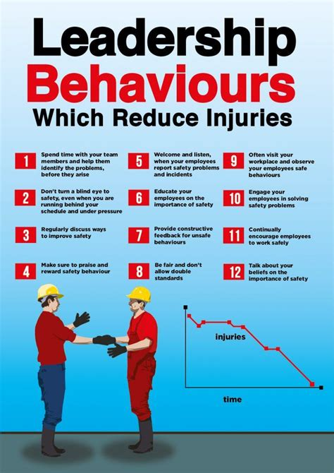 safety poster  safety leadership behaviors health