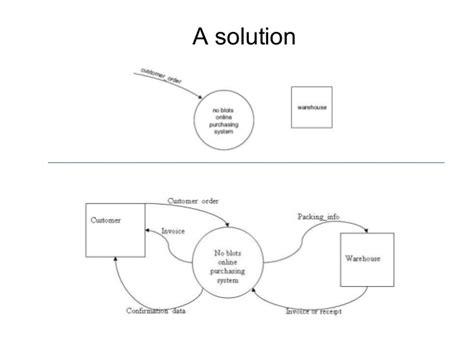 data flow diagrams 2
