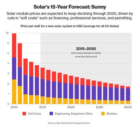 bureau of meter prijs zonnepanelen per kwh per m2 grafiek en meer 2018