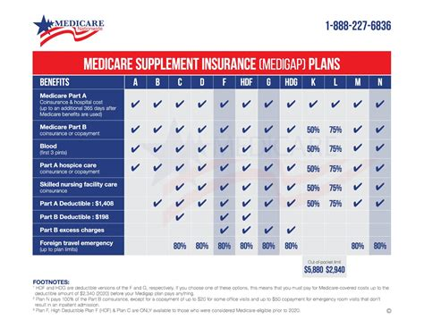 In 2021, the average cost of health insurance in new jersey across all metal tiers is $534 per month, a 7% increase from 2020. Medicare Supplement Plan Comparison   Medicare Nationwide