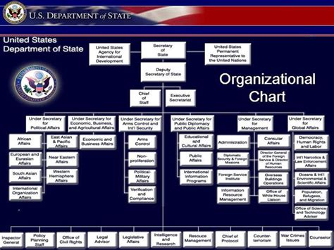 images  usa government chart united states government organizational chart chinese