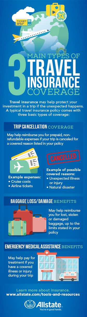 Dental insurance is similar to health insurance, but provides coverage for your dental care. Travel Insurance   Allstate