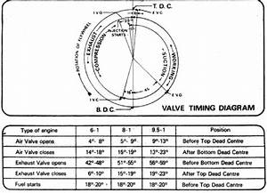 Valve Timing Diagram Diesel Engine