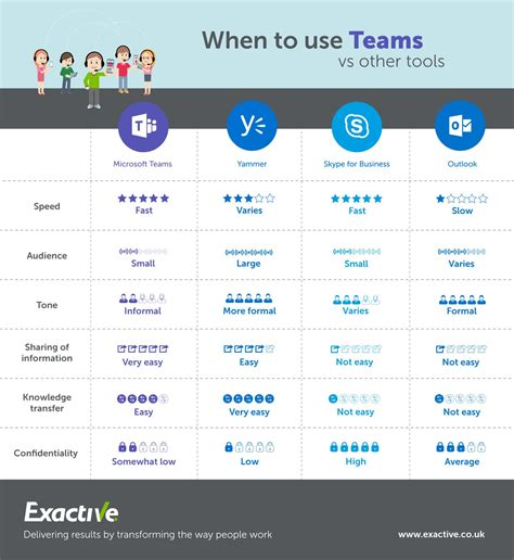 Wondering When You Should Use Microsoft Teams? Exactive