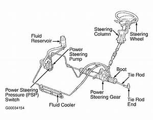 Power Steering Fluid Loss  Losing Fluid But The Line Seems