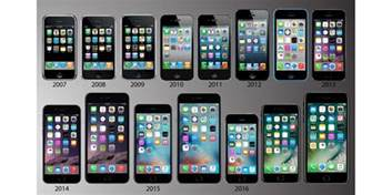 all iphones poll what was the iphone you bought and why