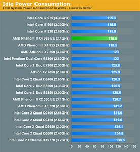 Intel Quad Core Chart Power Consumption Amd 39 S Phenom Ii X4 965 Black Edition