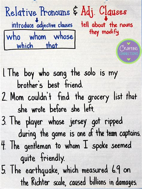 Modified Definition Grammar by Relative Pronouns Adjective Clauses Anchor Chart