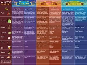 Tongue Chart Ayurveda Ayurveda And Chakra Charts Medium Ayurveda Posters