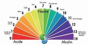 Mineralwasser Ph Wert Liste : equilibre alimentaire acido basique r le sur la sant ~ Orissabook.com Haus und Dekorationen