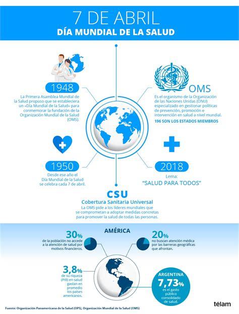 Día Mundial de la Salud: advierten que las prioridades son ...