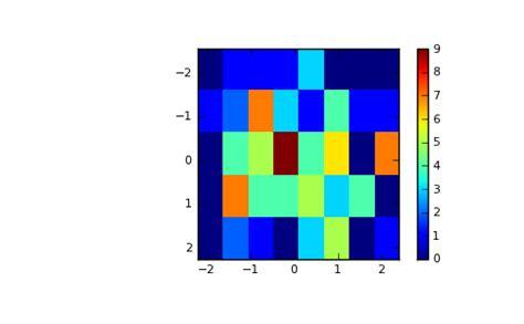 Numpy Tile 2d Array by Numpy Histogram2d Numpy V1 6 Manual Draft