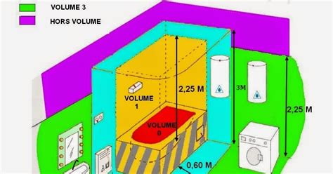 logiciel amenagement cuisine exceptionnel installation electrique d une cuisine 8 schema electrique evtod
