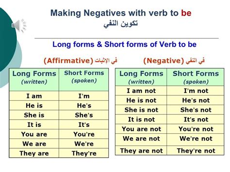 Basic English Grammar  Lesson 05 Verbs To Be, To Do And To Have Youtube