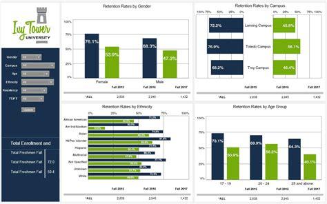 higher education dashboards idashboards software