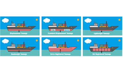Definition Boat Vs Ship by The Mysteries Of Ship Tonnage