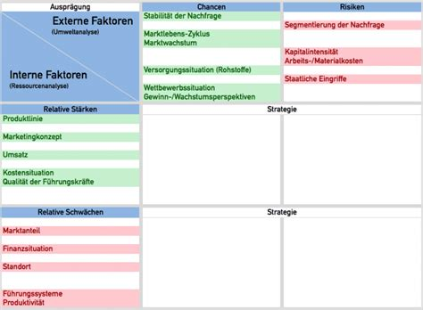 swot analysis excel template  strengths