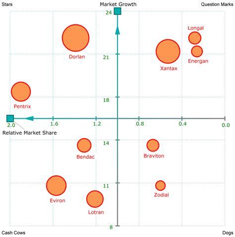 bcg matrix template growth matrix