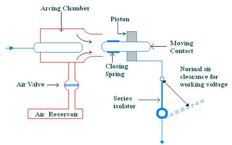 air blast circuit breakers abcb construction working