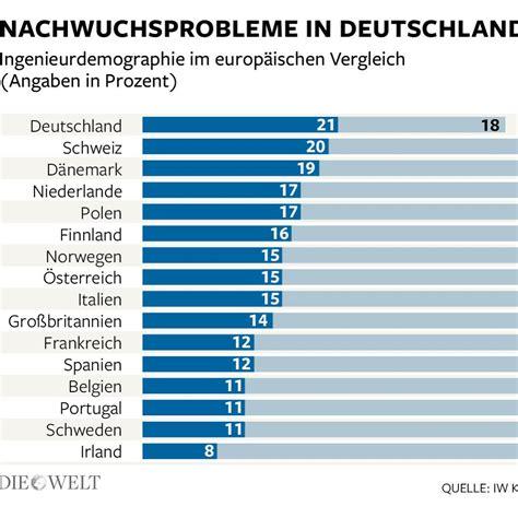 Im Vergleich by Demografie Der Deutsche Ingenieur Droht Auszusterben Welt