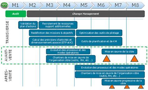 la digitalisation du service client opportunit 233 ou fatalit 233 4 4 de soft computing