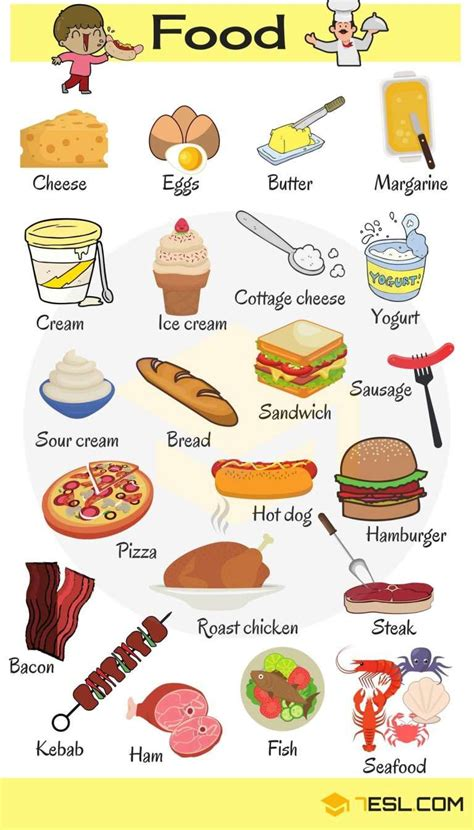 "Learn Food Vocabulary In English  'food & Drinks"" Vocabulary  Apprentissage, Langue Et Étude"