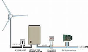 Windrad Stromerzeugung Einfamilienhaus : solar wind team ~ Orissabook.com Haus und Dekorationen