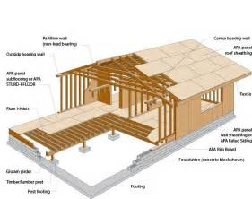 raised cabin floor construction google search bugout