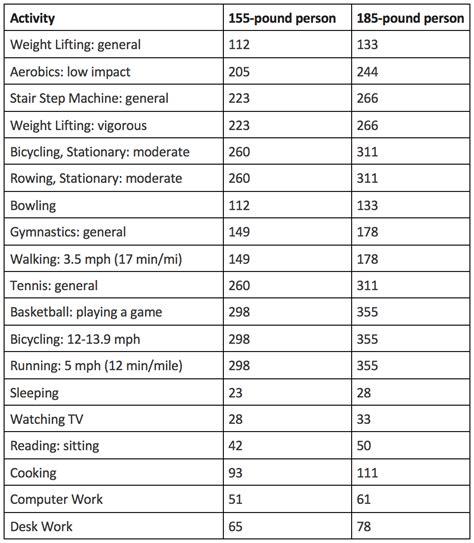 calories    year  consume thaipolicepluscom