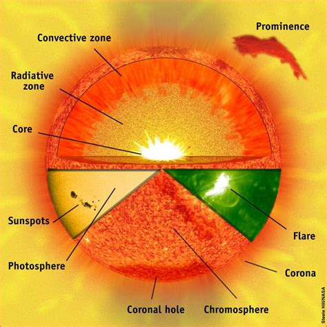 layers of the venus worksheet solar structure the sun today with c alex ph d