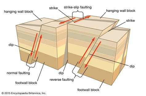 Normal Fault Geology Britannica
