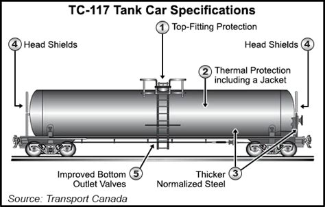 Canada Proposes New Class of Rail Tank Car, Phase Out of ...
