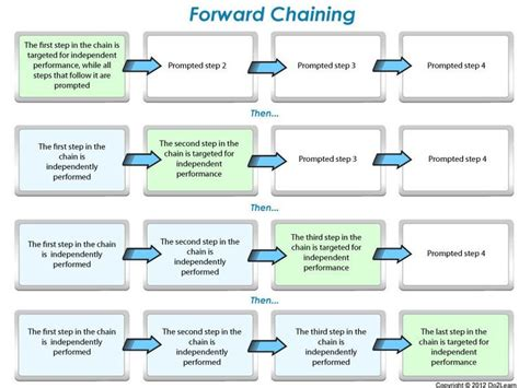 Behaviour Modification Chaining by 11 Best Task Analysis Images On Applied