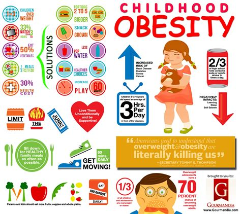 preschool obesity childhood obesity visual ly 627