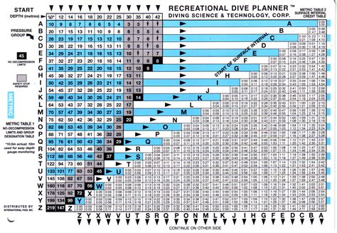 padi dive table calculator rdp table related keywords rdp table long tail keywords