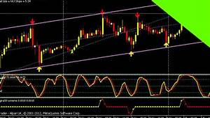 The Best FOREX Price Action Trading Indicator Shift Theory ...