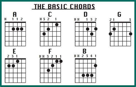 Kunci Chord Gitar Dangdut